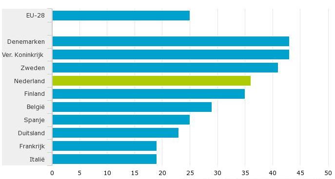 veiligheid van cloud diensten - percentage gebruik cloud computing